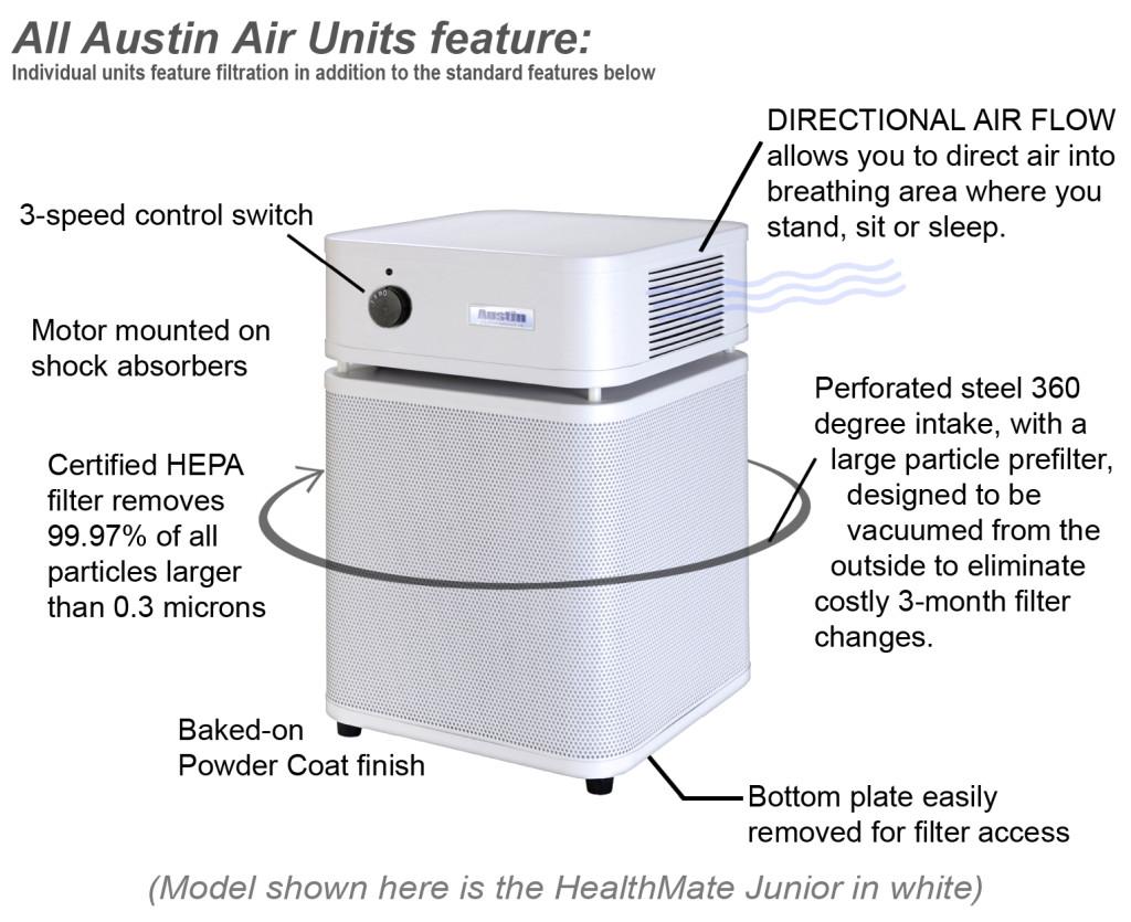 Austin Air Unit Diagram